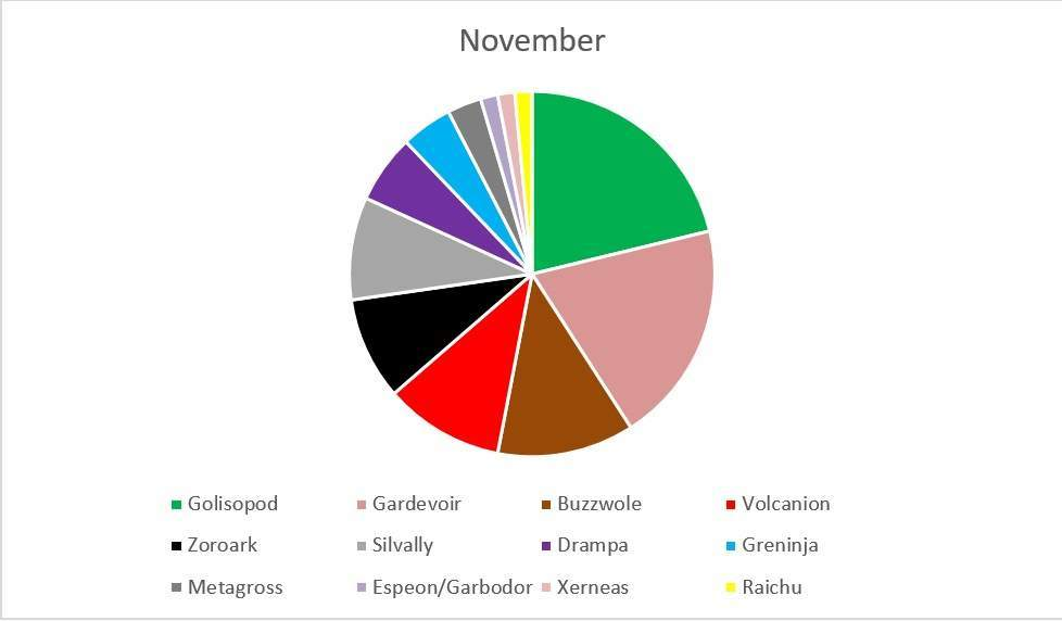 metagame november