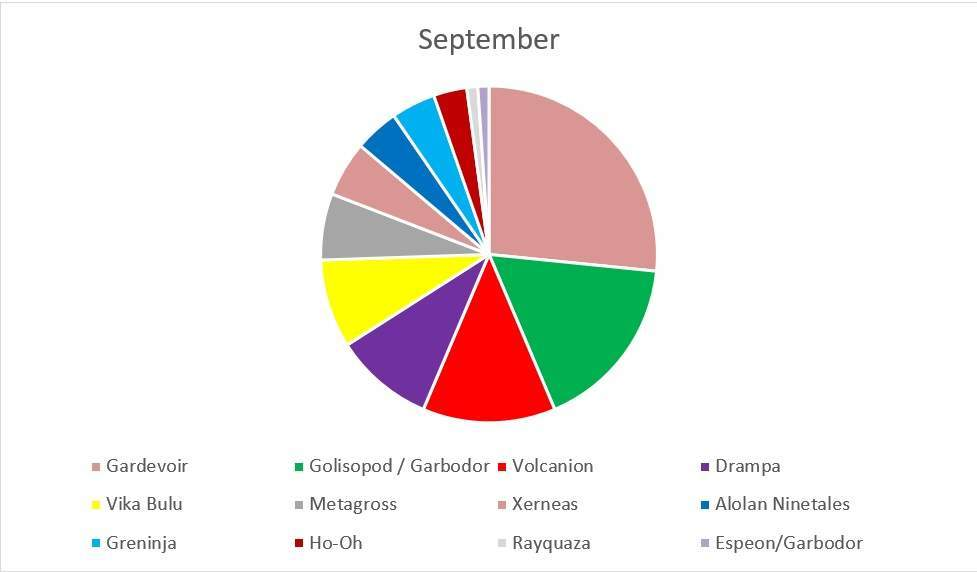 metagame september